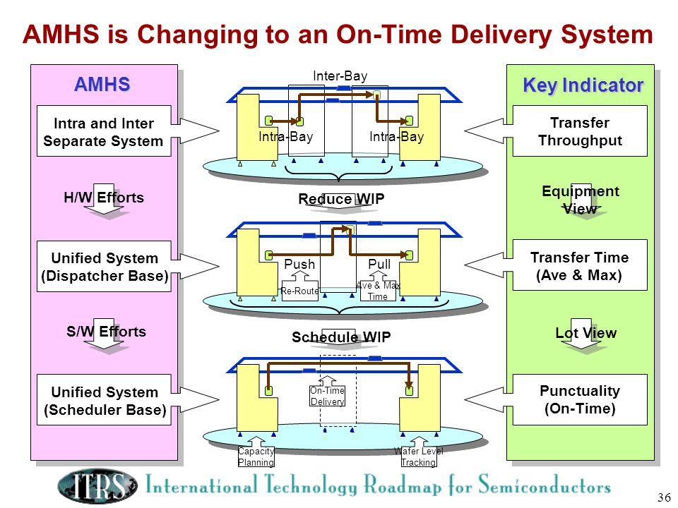 AMHS is Changing to an On-Time Delivery System