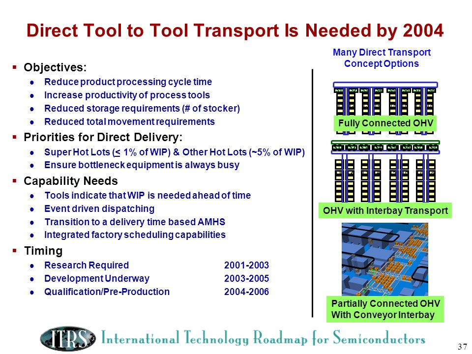 Direct Tool to Tool Transport Is Needed by 2004