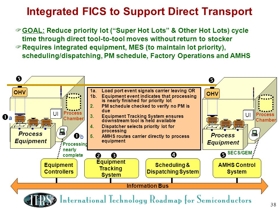 Integrated FICS to Support Direct Transport