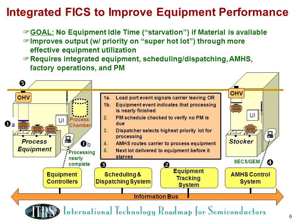 Integrated FICS to Improve Equipment Performance