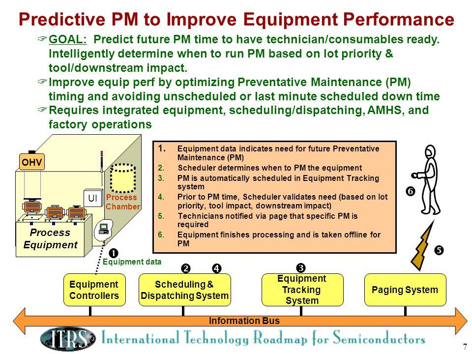 Predictive PM to Improve Equipment Performance