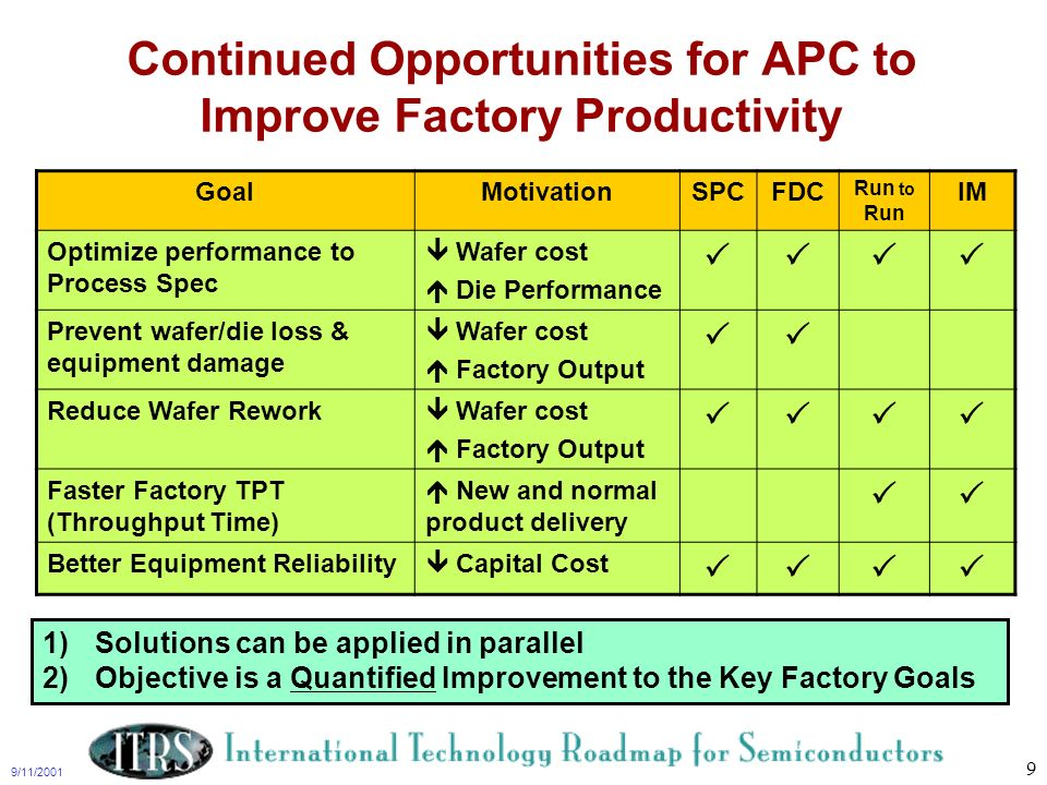 Continued Opportunities for APC to Improve Factory Productivity