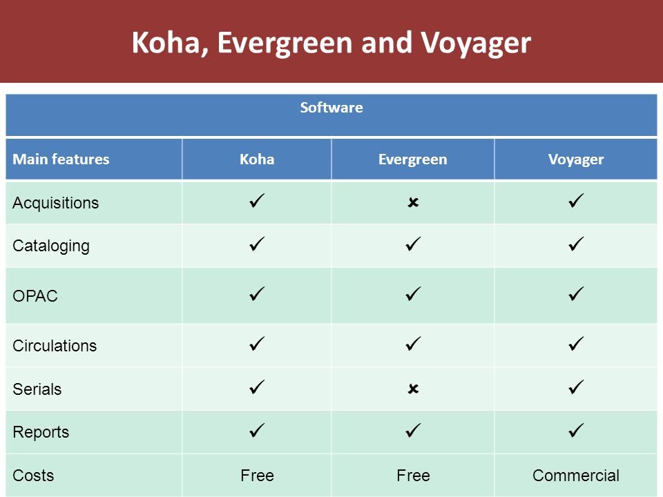 Koha, Evergreen and Voyager
