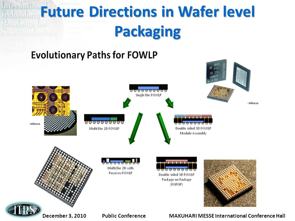 Future Directions in Wafer level Packaging