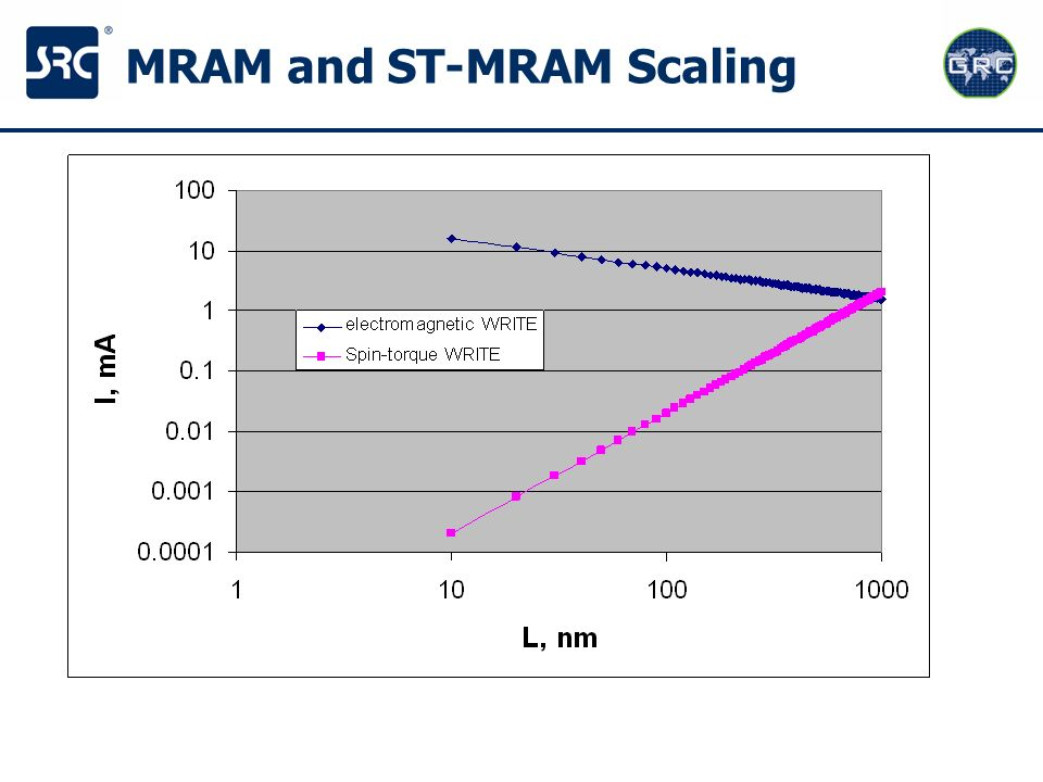 MRAM and ST-MRAM Scaling