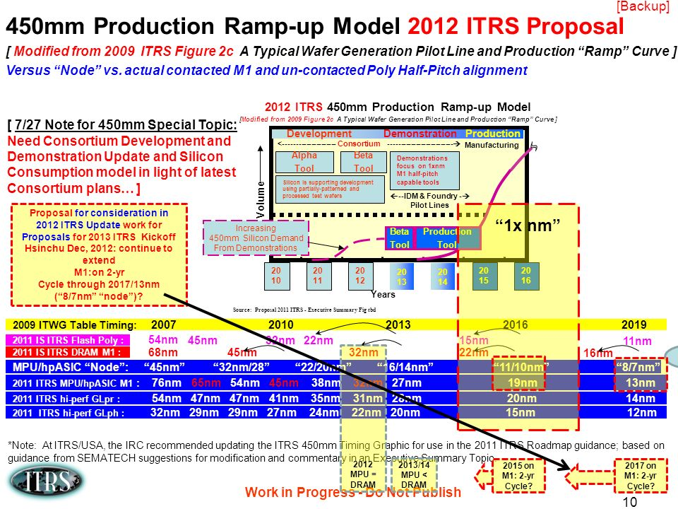 450mm Production Ramp-up Model 2012 ITRS Proposal