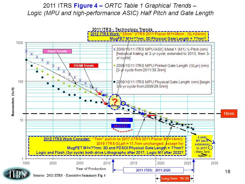 M1 pace extension to 2017 ; then 3yrs again