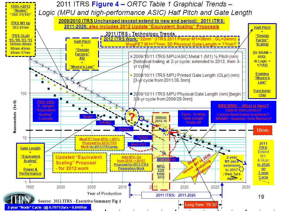 2011 ITRS Figure 4 – ORTC Table 1 Graphical Trends –