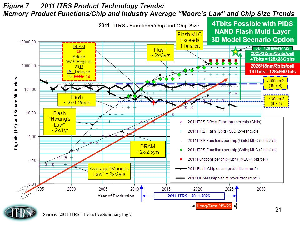 Figure 7 2011 ITRS Product Technology Trends: Memory Product Functions/Chip and Industry Average Moore's Law and Chip Size Trends