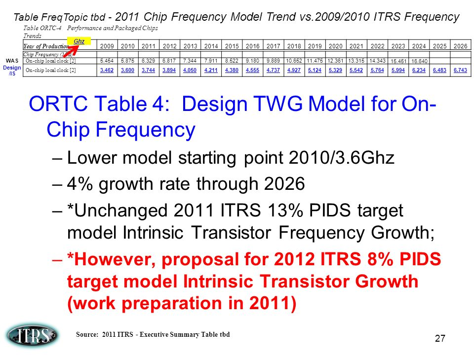 ORTC Table 4: Design TWG Model for On-Chip Frequency