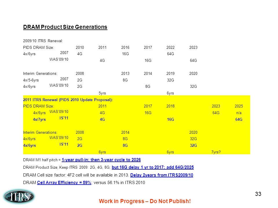 Work in Progress – Do Not Publish!