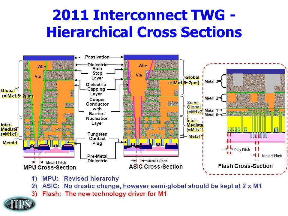 2011 Interconnect TWG - Hierarchical Cross Sections