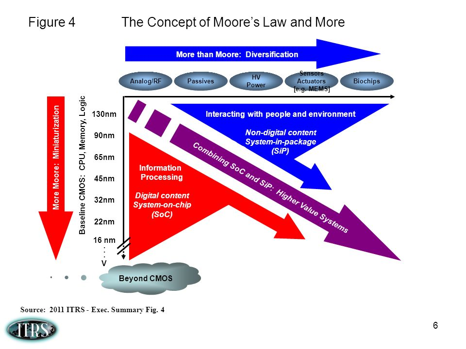 Figure 4 The Concept of Moore's Law and More