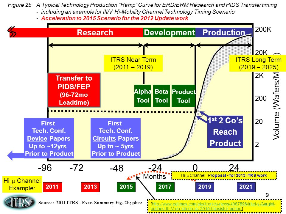 Source: 2011 ITRS - Exec. Summary Fig. 2b; plus:
