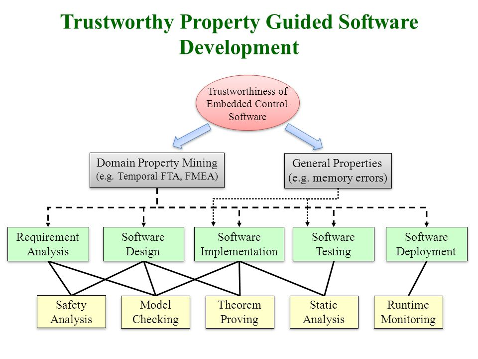 Trustworthy Property Guided Software Development