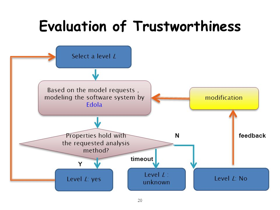 Evaluation of Trustworthiness