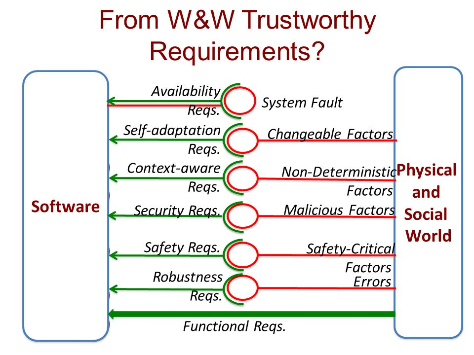 From W&W Trustworthy Requirements
