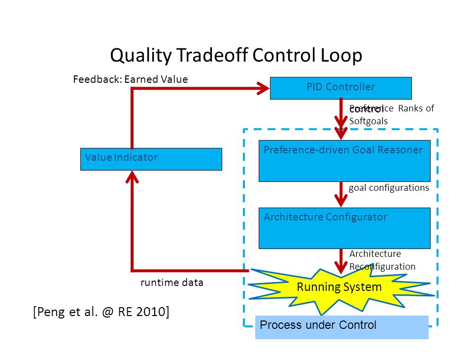 Quality Tradeoff Control Loop
