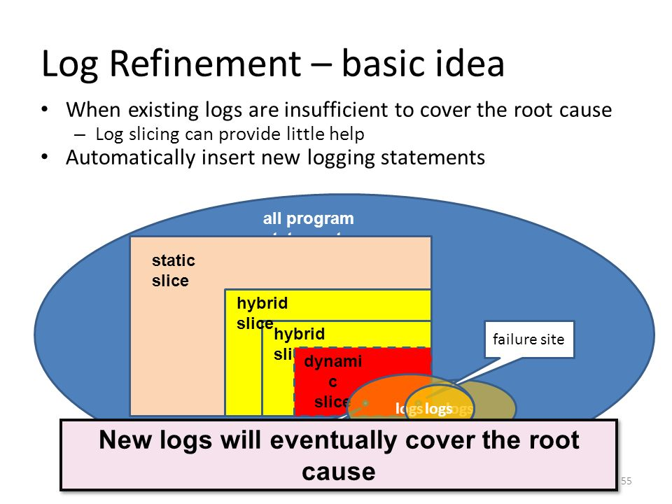 Log Refinement – basic idea