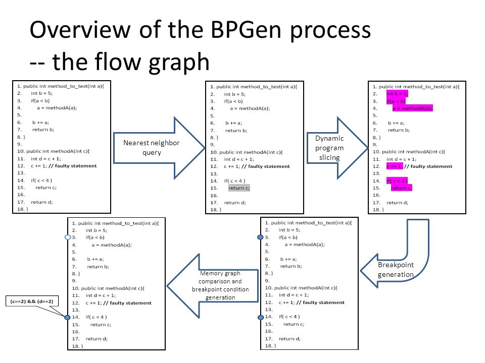 Overview of the BPGen process -- the flow graph