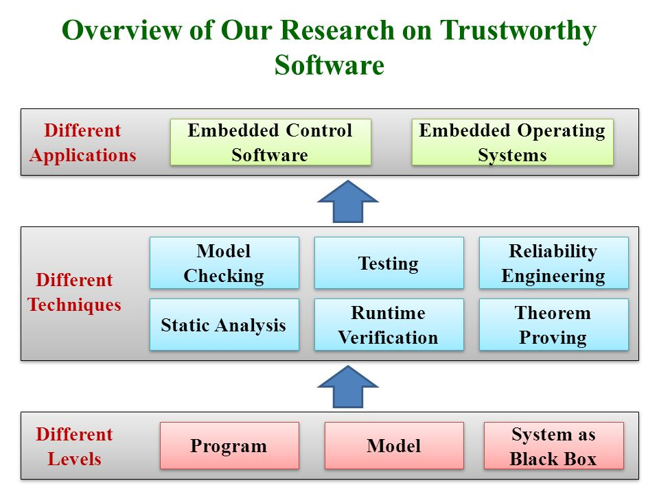 Overview of Our Research on Trustworthy Software