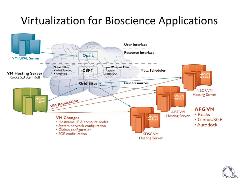 Virtualization for Bioscience Applications