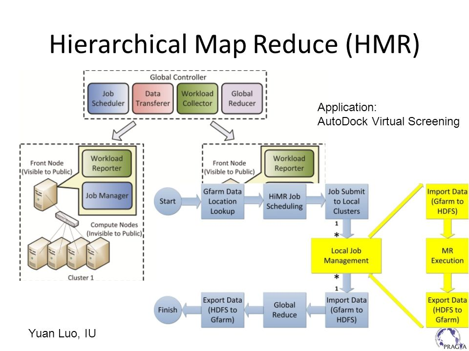 Hierarchical Map Reduce (HMR)