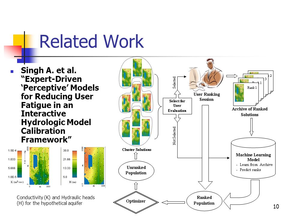 Related Work Singh A. et al. Expert-Driven 'Perceptive' Models for Reducing User Fatigue in an Interactive Hydrologic Model Calibration Framework