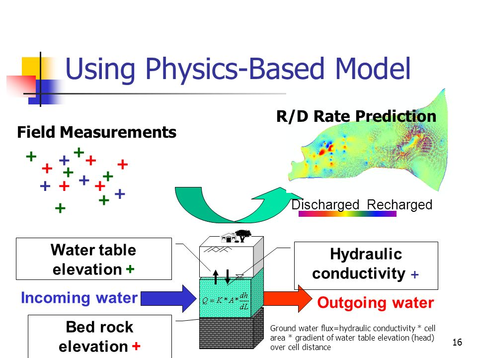 Using Physics-Based Model
