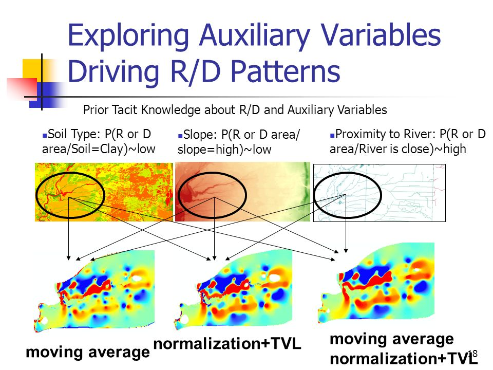 Exploring Auxiliary Variables Driving R/D Patterns