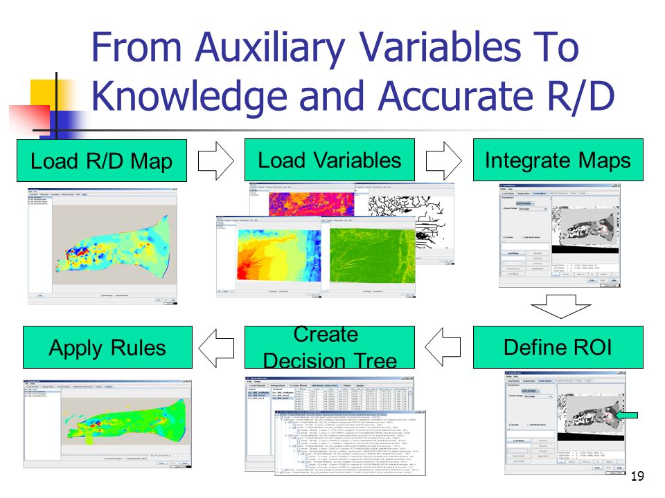 From Auxiliary Variables To Knowledge and Accurate R/D