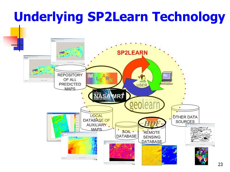 Underlying SP2Learn Technology