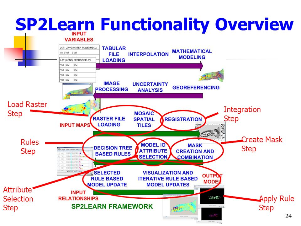 SP2Learn Functionality Overview