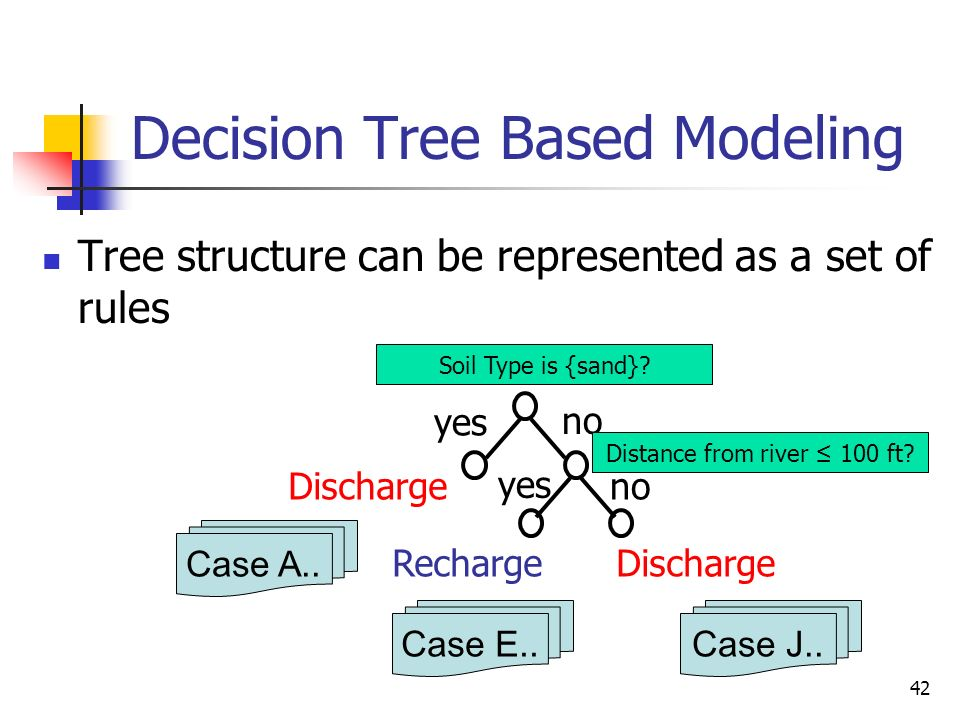 Decision Tree Based Modeling