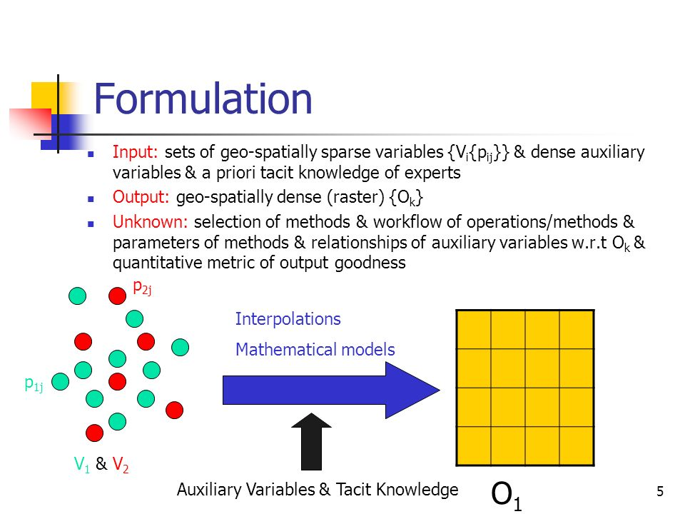 Formulation Input: sets of geo-spatially sparse variables {Vi{pij}} & dense auxiliary variables & a priori tacit knowledge of experts.