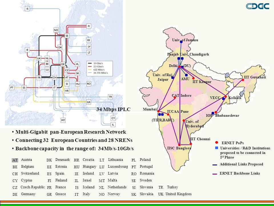 Multi-Gigabit pan-European Research Network