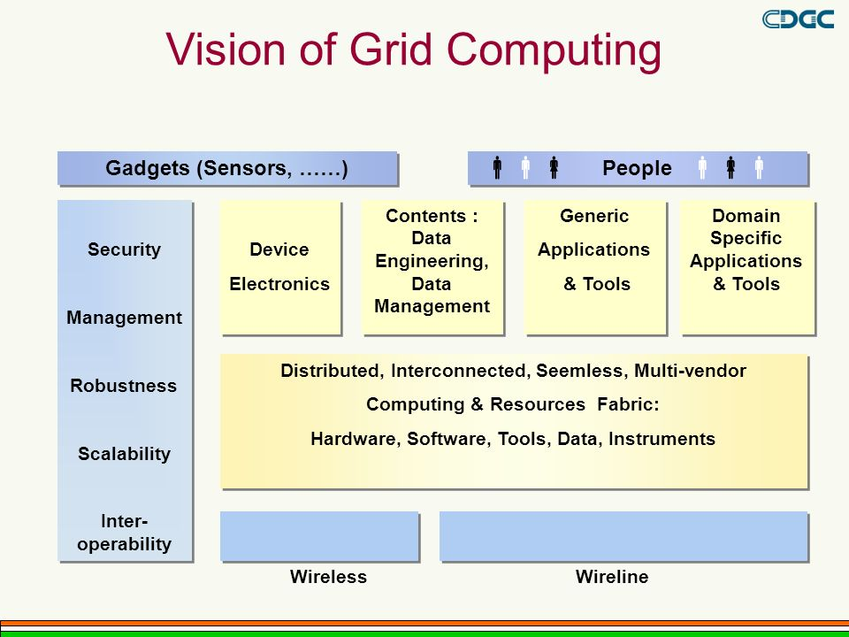 Vision of Grid Computing