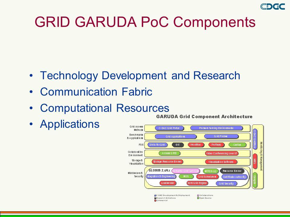 GRID GARUDA PoC Components