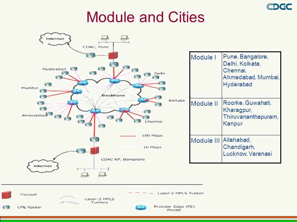 Module and Cities Module I Module II Module III