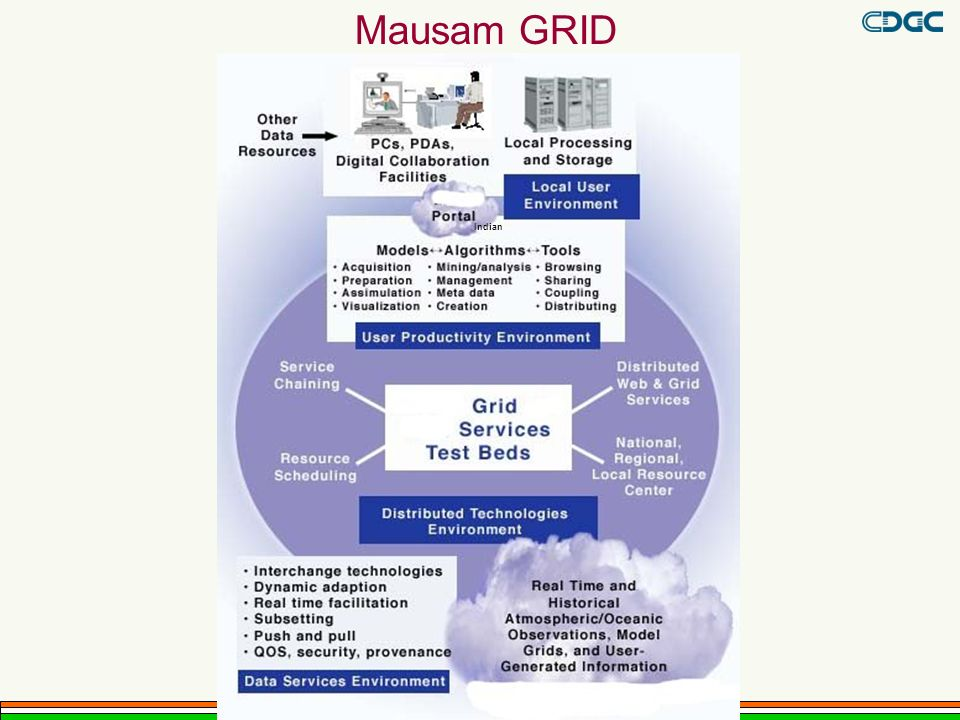 Mausam GRID Indian