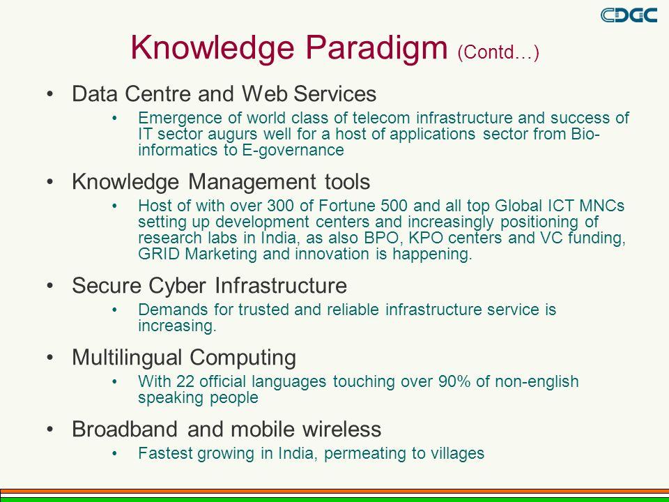Knowledge Paradigm (Contd…)