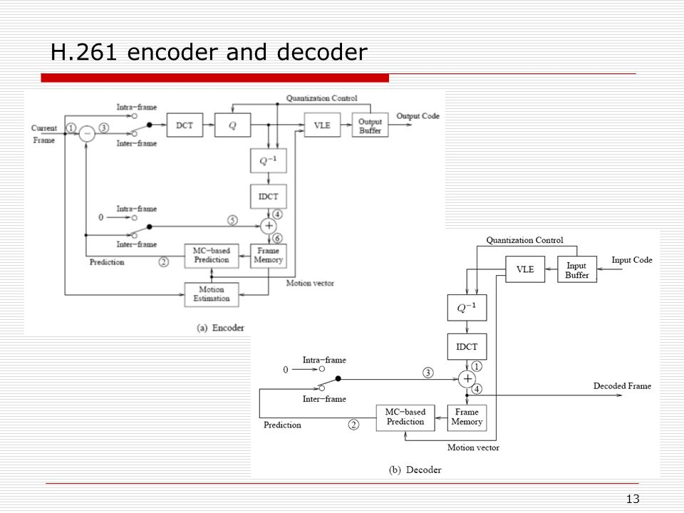 H.261 encoder and decoder