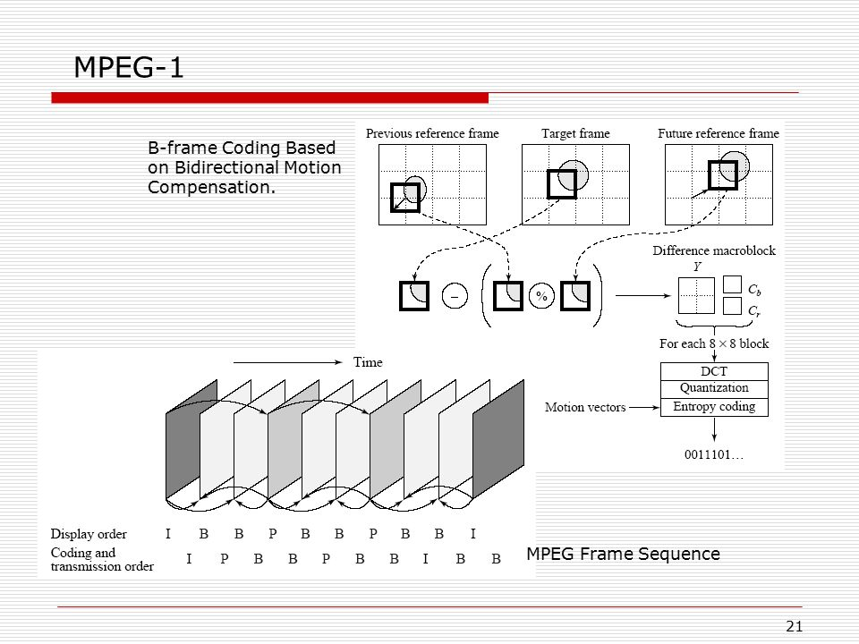 MPEG-1 B-frame Coding Based on Bidirectional Motion Compensation.