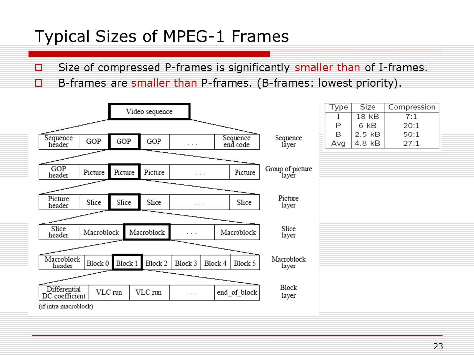 Typical Sizes of MPEG-1 Frames