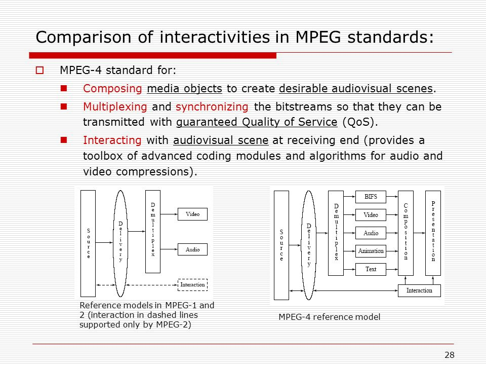 Comparison of interactivities in MPEG standards: