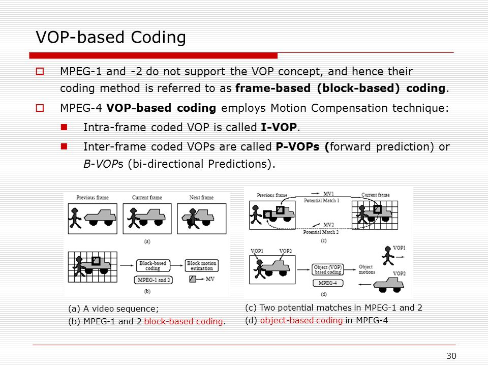 VOP-based Coding MPEG-1 and -2 do not support the VOP concept, and hence their coding method is referred to as frame-based (block-based) coding.