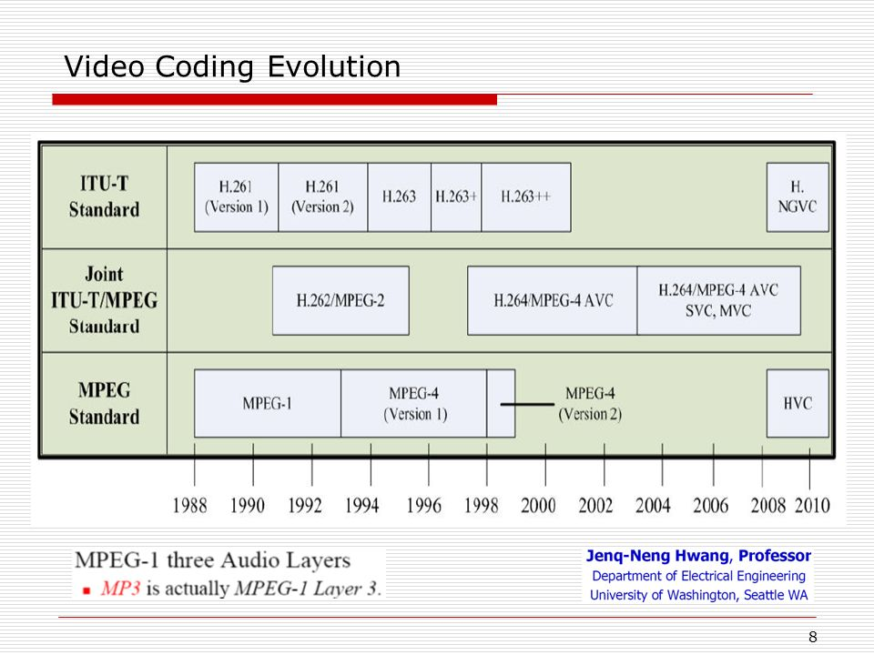 Video Coding Evolution