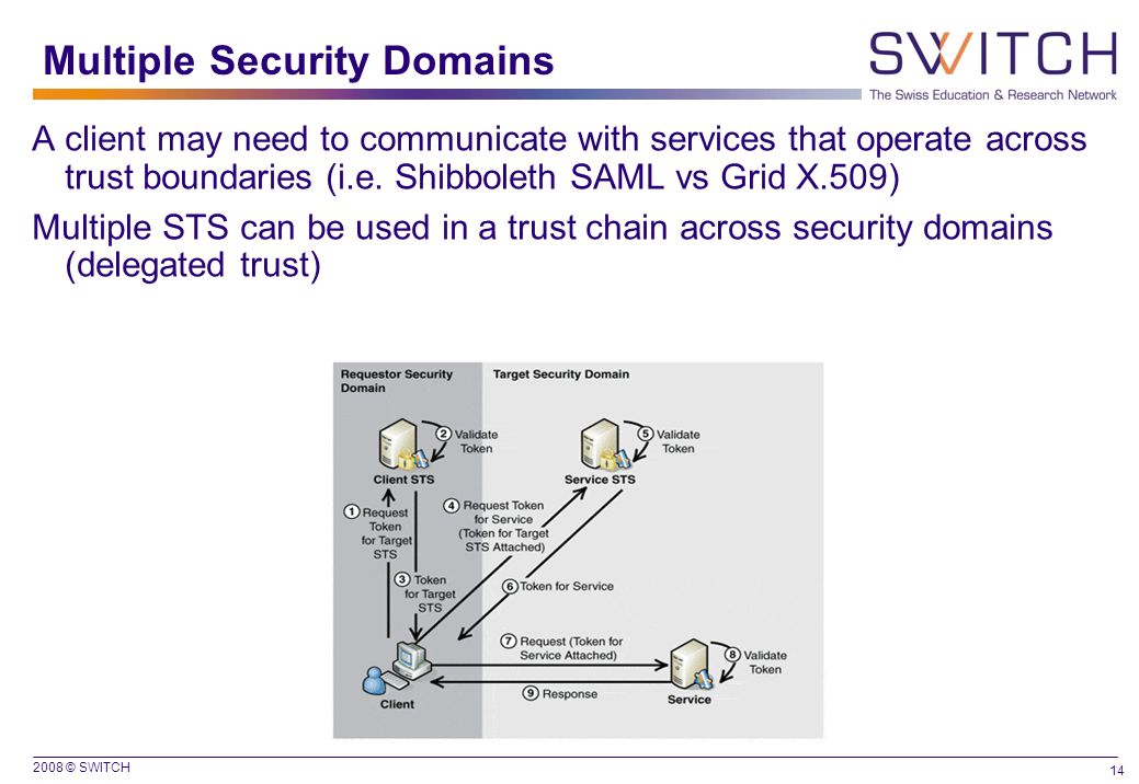 Multiple Security Domains