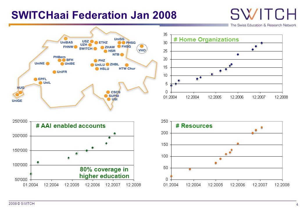 SWITCHaai Federation Jan 2008