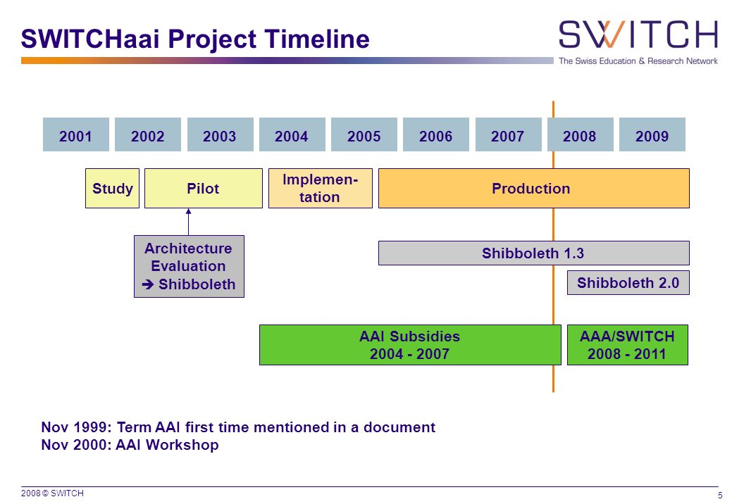 SWITCHaai Project Timeline
